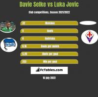 Davie Selke vs Luka Jovic h2h player stats
