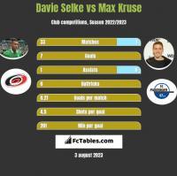 Davie Selke vs Max Kruse h2h player stats