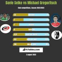 Davie Selke vs Michael Gregoritsch h2h player stats