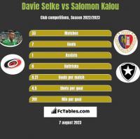 Davie Selke vs Salomon Kalou h2h player stats