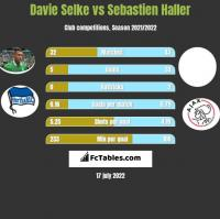 Davie Selke vs Sebastien Haller h2h player stats