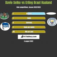 Davie Selke vs Erling Braut Haaland h2h player stats