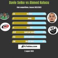 Davie Selke vs Ahmed Kutucu h2h player stats