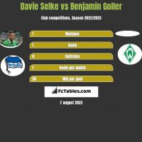 Davie Selke vs Benjamin Goller h2h player stats