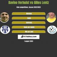 Davino Verhulst vs Gilles Lentz h2h player stats