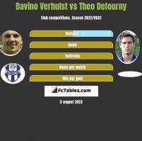 Davino Verhulst vs Theo Defourny h2h player stats