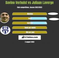 Davino Verhulst vs Juliaan Laverge h2h player stats