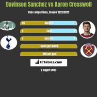 Davinson Sanchez vs Aaron Cresswell h2h player stats