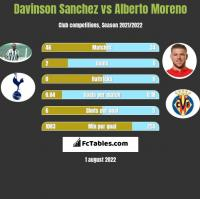 Davinson Sanchez vs Alberto Moreno h2h player stats