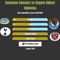 Davinson Sanchez vs Angelo Obinze Ogbonna h2h player stats
