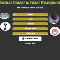 Davinson Sanchez vs Avraam Papadopoulos h2h player stats