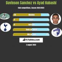 Davinson Sanchez vs Ayad Habashi h2h player stats