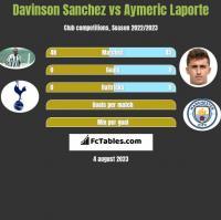 Davinson Sanchez vs Aymeric Laporte h2h player stats