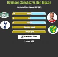 Davinson Sanchez vs Ben Gibson h2h player stats