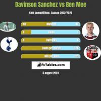Davinson Sanchez vs Ben Mee h2h player stats