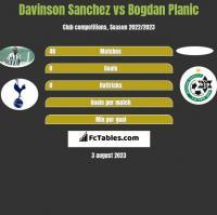 Davinson Sanchez vs Bogdan Planic h2h player stats