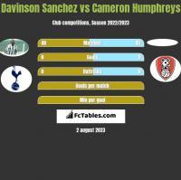 Davinson Sanchez vs Cameron Humphreys h2h player stats