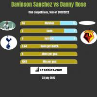 Davinson Sanchez vs Danny Rose h2h player stats