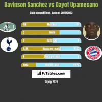 Davinson Sanchez vs Dayot Upamecano h2h player stats
