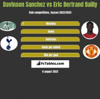 Davinson Sanchez vs Eric Bertrand Bailly h2h player stats