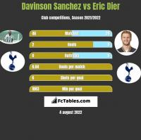 Davinson Sanchez vs Eric Dier h2h player stats