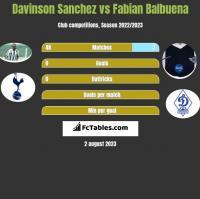 Davinson Sanchez vs Fabian Balbuena h2h player stats