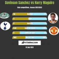 Davinson Sanchez vs Harry Maguire h2h player stats