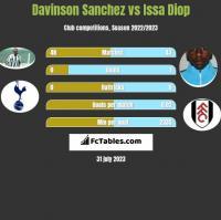Davinson Sanchez vs Issa Diop h2h player stats