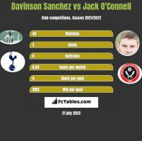 Davinson Sanchez vs Jack O'Connell h2h player stats