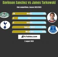 Davinson Sanchez vs James Tarkowski h2h player stats