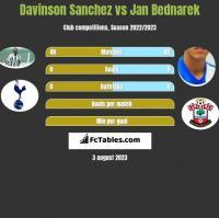 Davinson Sanchez vs Jan Bednarek h2h player stats