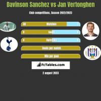Davinson Sanchez vs Jan Vertonghen h2h player stats