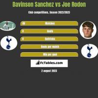 Davinson Sanchez vs Joe Rodon h2h player stats