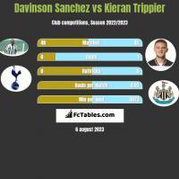 Davinson Sanchez vs Kieran Trippier h2h player stats