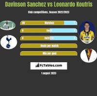 Davinson Sanchez vs Leonardo Koutris h2h player stats
