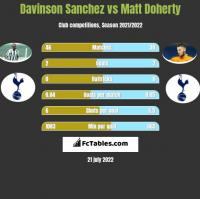 Davinson Sanchez vs Matt Doherty h2h player stats