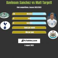 Davinson Sanchez vs Matt Targett h2h player stats