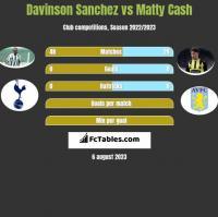 Davinson Sanchez vs Matty Cash h2h player stats