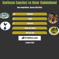 Davinson Sanchez vs Omar Elabdellaoui h2h player stats