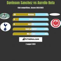 Davinson Sanchez vs Aurelio Buta h2h player stats