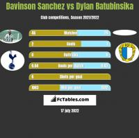 Davinson Sanchez vs Dylan Batubinsika h2h player stats