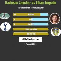 Davinson Sanchez vs Ethan Ampadu h2h player stats
