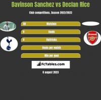 Davinson Sanchez vs Declan Rice h2h player stats