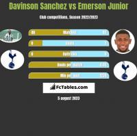 Davinson Sanchez vs Emerson Junior h2h player stats