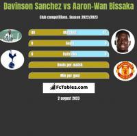 Davinson Sanchez vs Aaron-Wan Bissaka h2h player stats