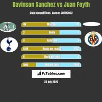 Davinson Sanchez vs Juan Foyth h2h player stats