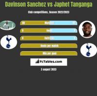 Davinson Sanchez vs Japhet Tanganga h2h player stats