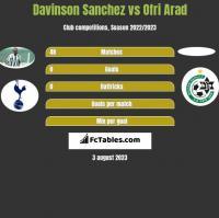 Davinson Sanchez vs Ofri Arad h2h player stats