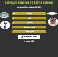 Davinson Sanchez vs Kayne Ramsey h2h player stats