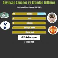 Davinson Sanchez vs Brandon Williams h2h player stats